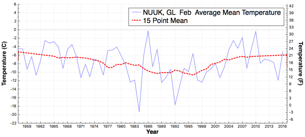 NUUK_GL_AverageMeanTemperature_Feb_Feb_1895_2016
