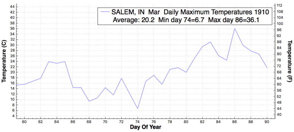 SALEM_IN_DailyMaximumTemperatureF_Mar_Mar_1910