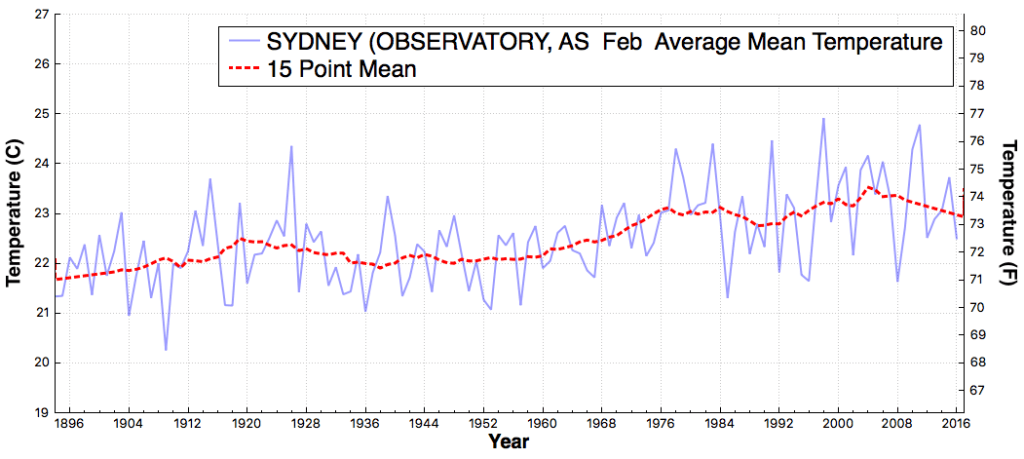 SYDNEY(OBSERVATORY_AS_AverageMeanTemperature_Feb_Feb_1895_2016
