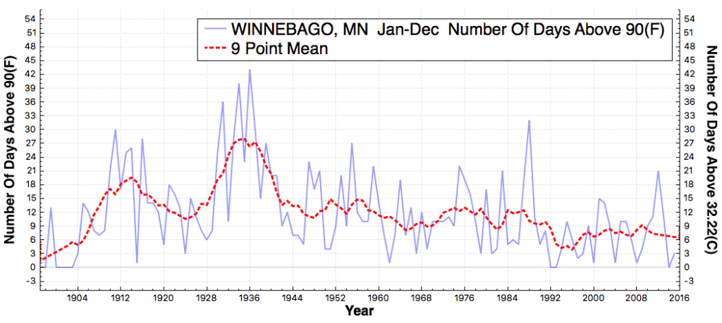 WINNEBAGO_MN_#DaysAboveMaximumTemperatureThreshold90F_Jan_Dec_1895_2015
