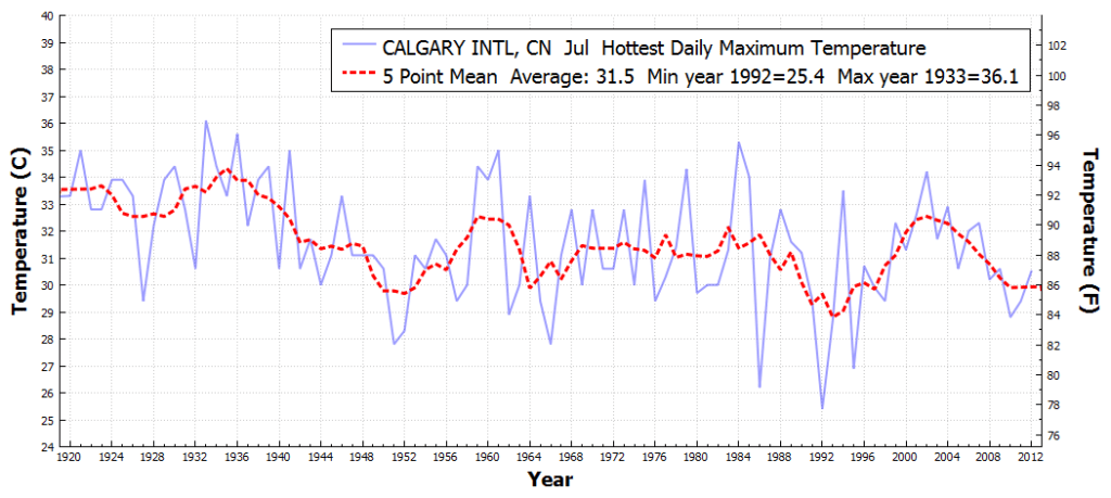 CALGARYINTL_CN_HottestDailyMaximumTemperature_Jul_Jul_1920_2016