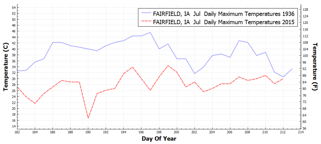 FAIRFIELD_IA_DailyMaximumTemperatureF_Jul_Jul_1936_2015