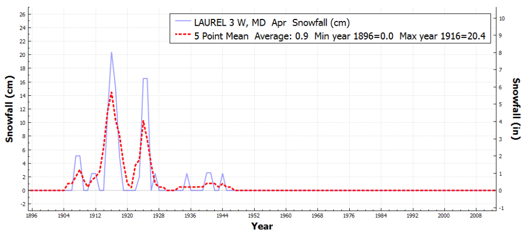 LAUREL3W_MD_TotalSnowfall_Apr_Apr_1895_2016