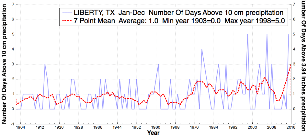 LIBERTY_TX_#DaysAbovePrecipitationThreshold10cm_Jan_Dec_1895_2015
