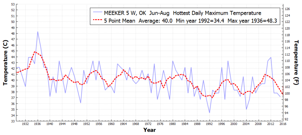 MEEKER5W_OK_HottestDailyMaximumTemperature_Jun_Aug_1930_2016