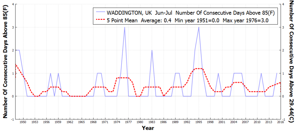 WADDINGTON_UK_#ConsecutiveDaysAboveMaxTempThreshold85F_Jun_Jul_1850_2015