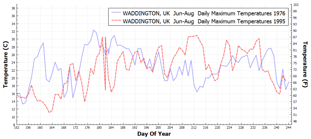 WADDINGTON_UK_DailyMaximumTemperatureF_Jun_Aug_1976_1995