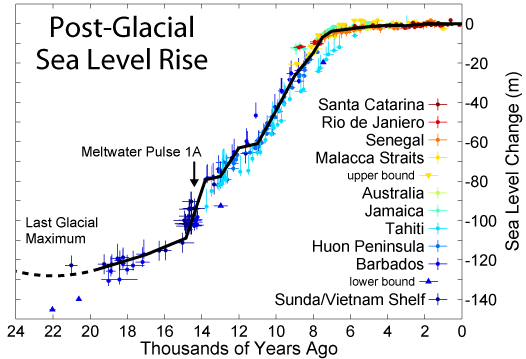 post-glacial_sea_level-4