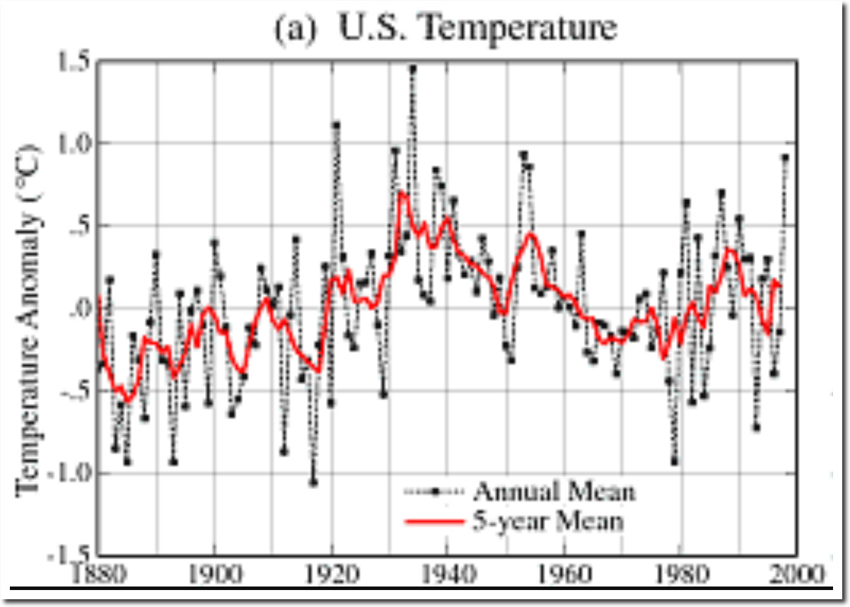 61 Of Noaa Ushcn Adjusted Temperature Data Is Now Fake