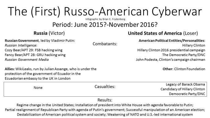 Russo-American Cyberwar diagram