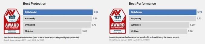 Bitdefender Total Security Awards