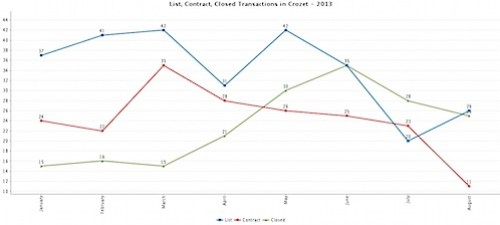 List, Contract, Closed Transactions in Crozet - 2013