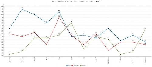 List, Contract, Closed Transactions in Crozet - 2012