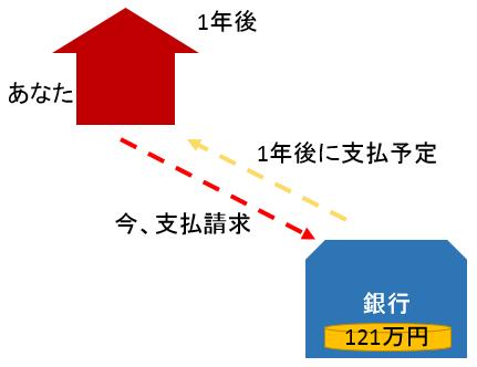 割引率の具体例2