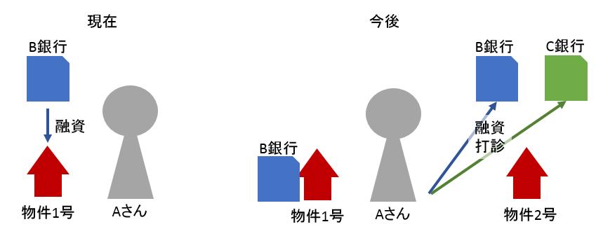 積算価格と銀行