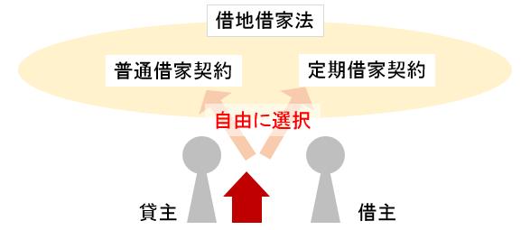 普通借家契約と定期借家契約