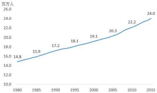 オーストラリアの人口推移