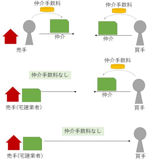 仲介手数料概念図