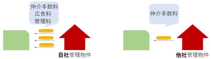 管理会社の収入の比較