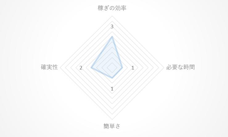 企画のレーダーチャート