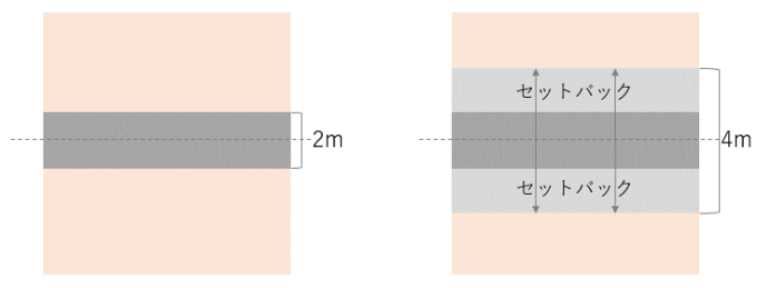 2項道路とセットバックのイメージ