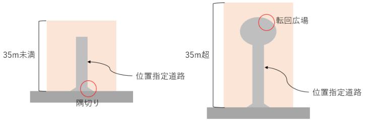 位置指定道路のイメージ