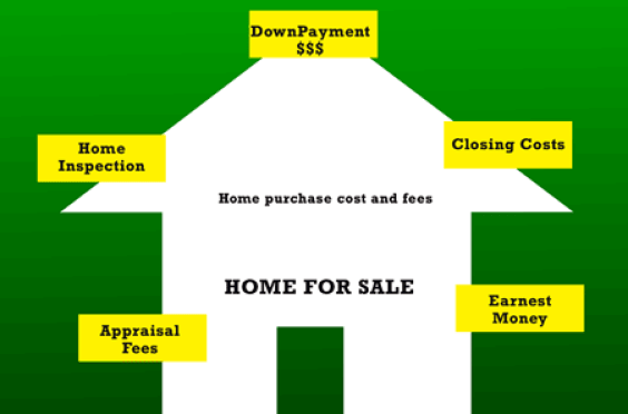 Home Purchase cost and fees when buying a home