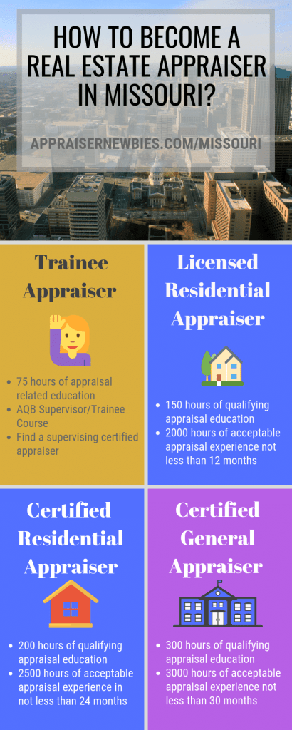 Info-graphic Missouri real estate appraiser license requirement