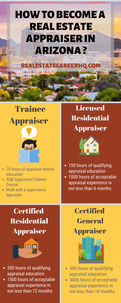Real estate appraiser Arizona license requirement