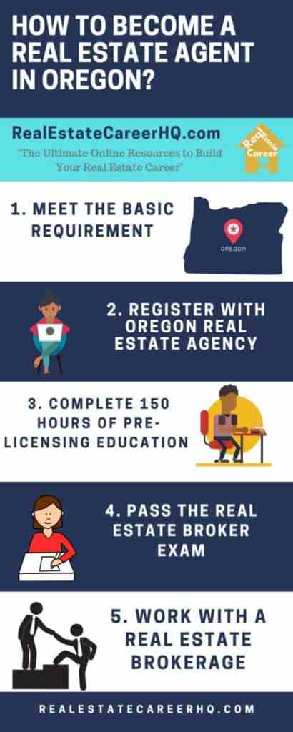 Infographic on how to become a real estate agent in Oregon