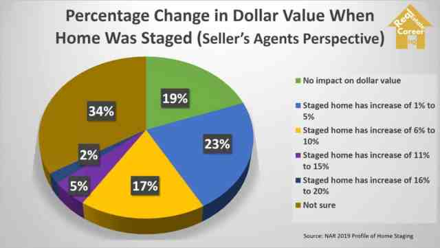home staging effect on property selling price