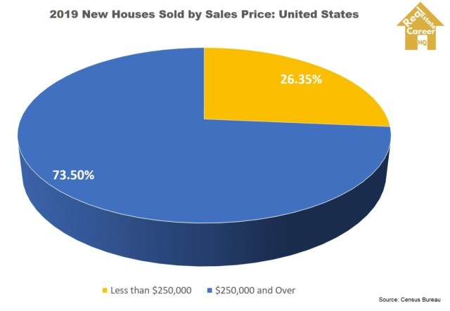 New Houses Prices 2019