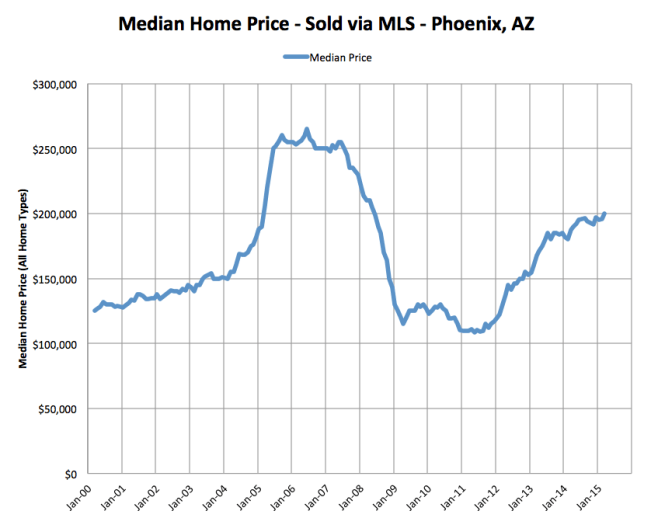 Median sold home price - Phoenix, arizona