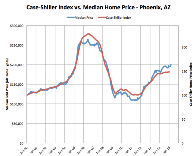 Case-Shiller Home Price Index vs. Median HOme Price