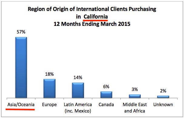 Origin California Foreign Buyers
