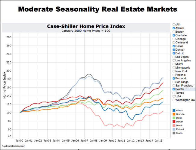 Seasonal real estate cities