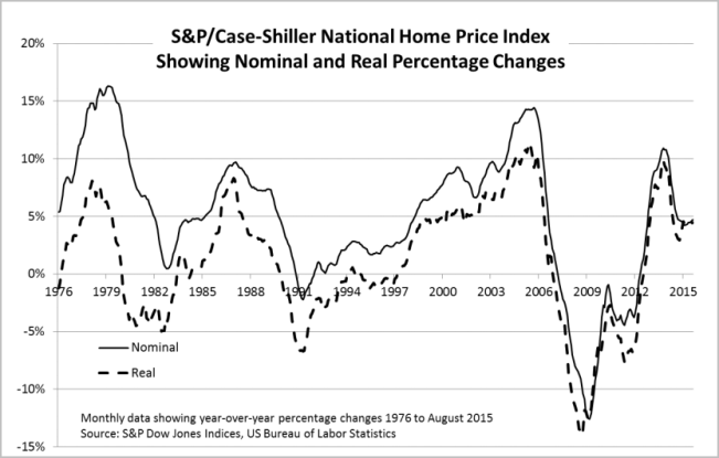 Case-Shiller National Home Price Index
