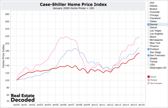 Home prices increasing fast in San Francisco, Portland and Denver