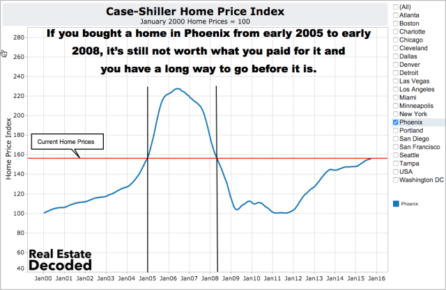 If you bought a home in Phoenix from early 2005 to early 2008, it's still not worth what you paid for it.