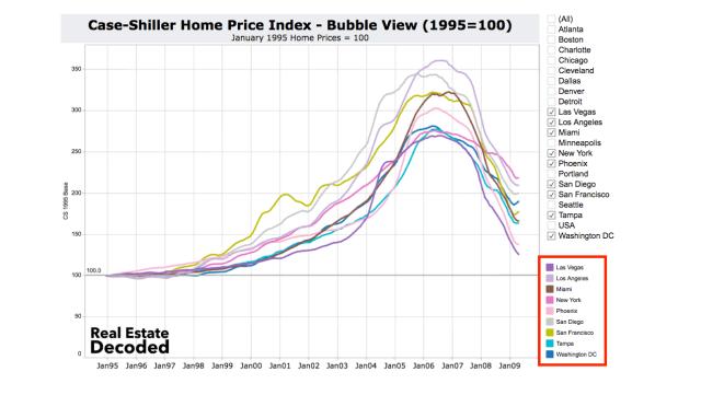 Case-Shiller Bubble Cities
