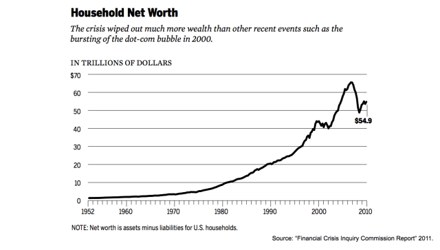 FCIC Household Net Worth
