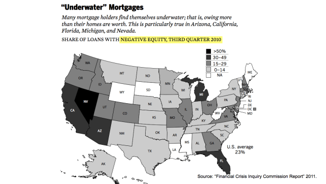 FCIC Underwater Mortgages by State