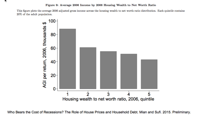 Housing Wealth By Net Worth Ratio