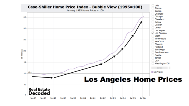Los Angeles Home Prices 2006