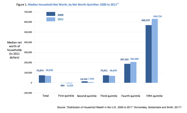 Median Household Net Worth 2000 to 2011
