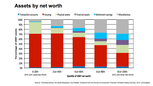 Real Estate Share of Assets by Net Worth