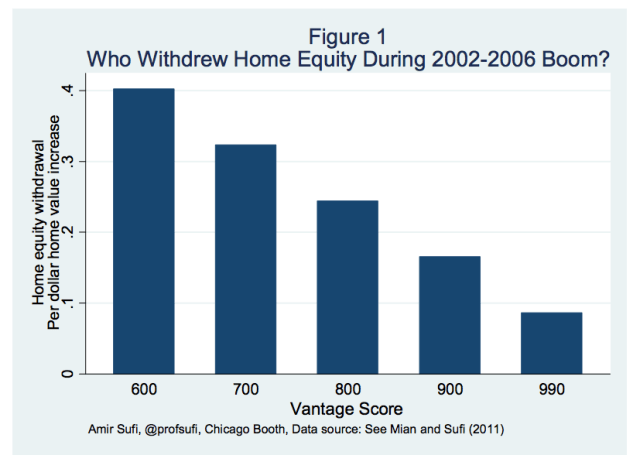 Who Extracted Home Equity