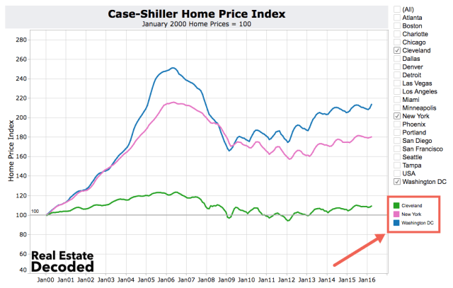 Case-Shiller Coolest Real Estate Markets
