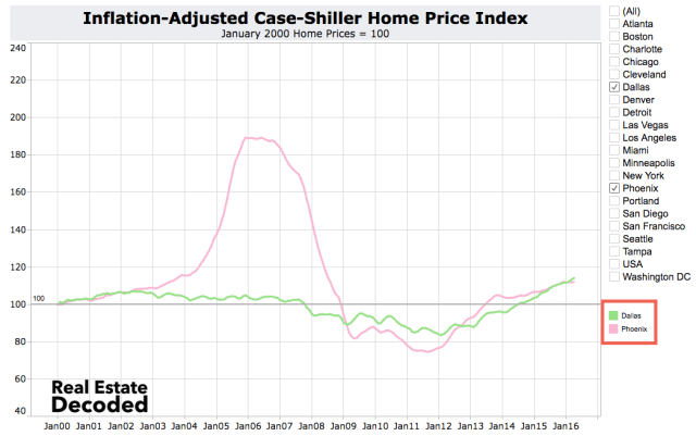 Dallas and Phoenix Home Price Appreciation Similar Since 2000 But Some Phoenix Homeowners Are Still Underwater from the Bubble