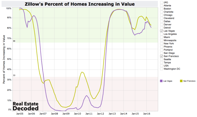 Home Values High and Falling
